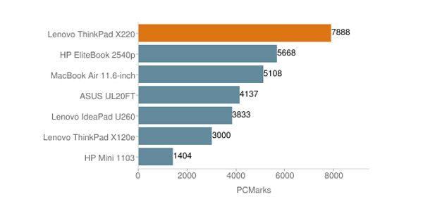 Lenovo Thinkpad X220 - Core i5 - Thế hệ 2